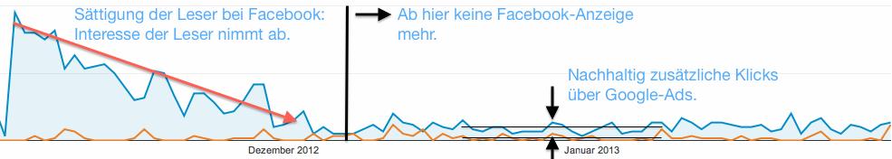 Quod erat demonstrandum: Das Interesse an einer Facebook-Anzeige nimmt mit der Zeit ab, Google Adwords ziehen hingegen nachhaltig Besucher an.