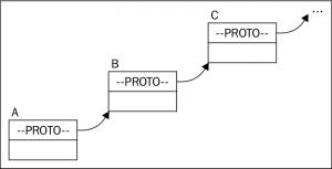 The-JavaScript-Prototype-Chain