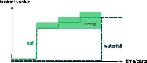 agile_lerning