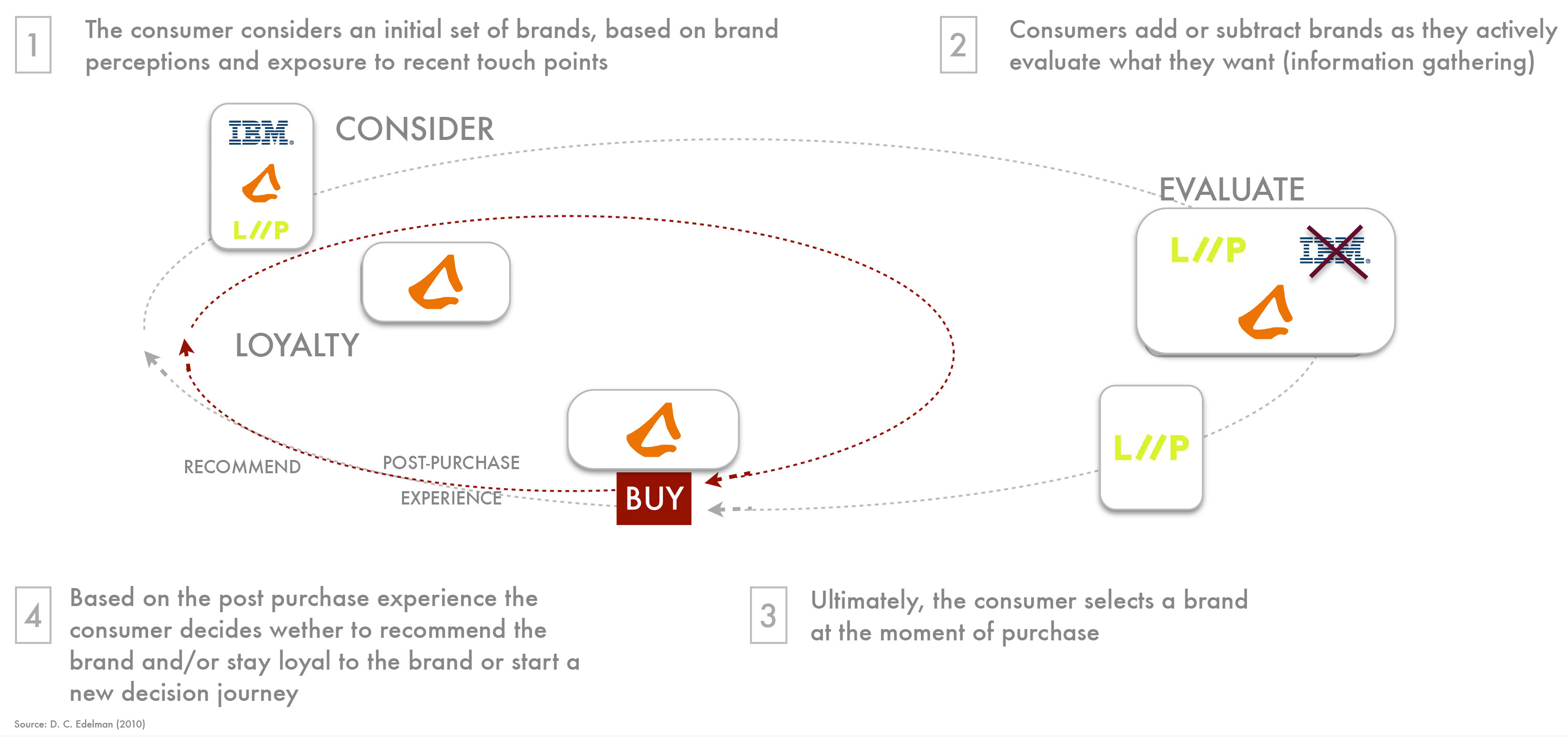 Consumer-Decision-Making-Journey