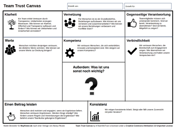 Team Trust Canvas