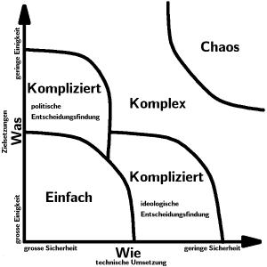 Unterteilung der Problemdomänen in Einfach, Kompliziert, Komplex und Chaos
