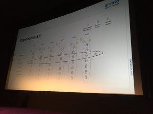 codetalkscommerce2016-arvato