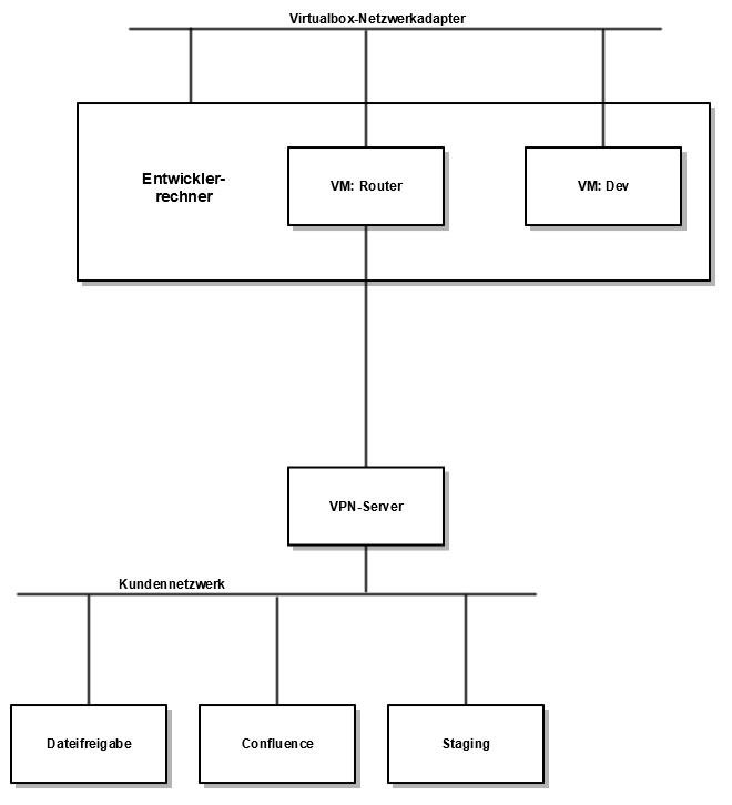 VM-VPN-Schema