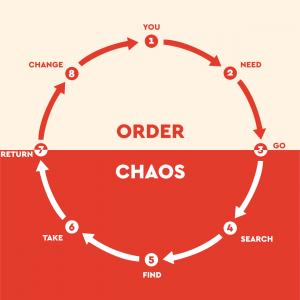 Von der Ordnung durch das Chaos zurück in die Ordnung