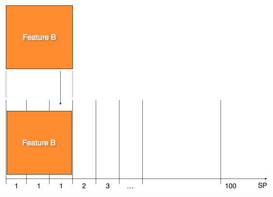 Abbildung 2: Problem große 1 SP Stories