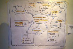 Graphic Recording: Bilder von Teilnehmern